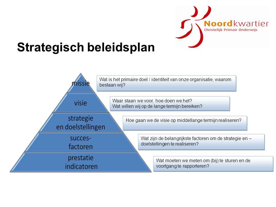 Strategisch beleidsplan