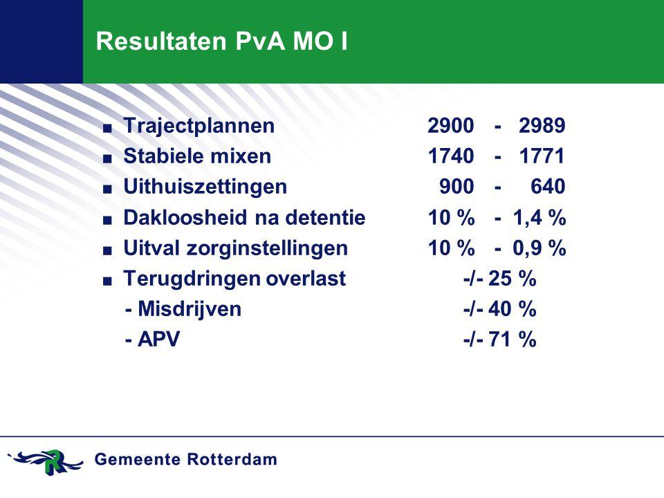 Resultaten PvA MO I Trajectplannen 2900 - 2989