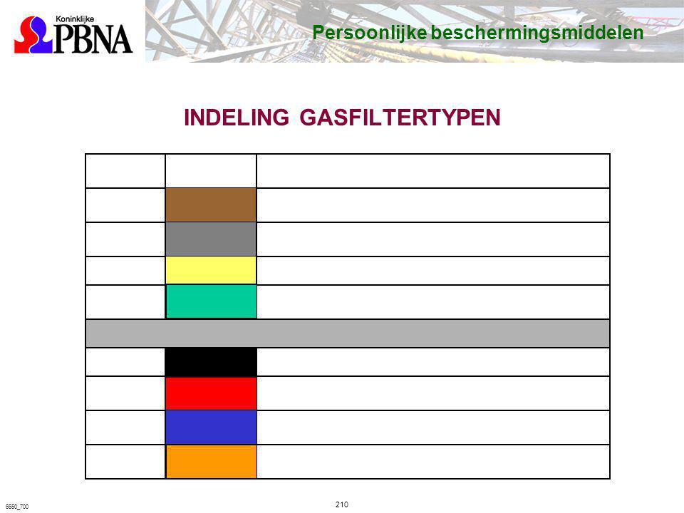 INDELING GASFILTERTYPEN