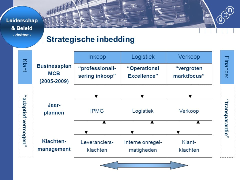 Strategische inbedding