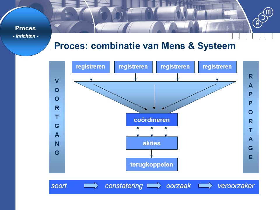 Proces: combinatie van Mens & Systeem