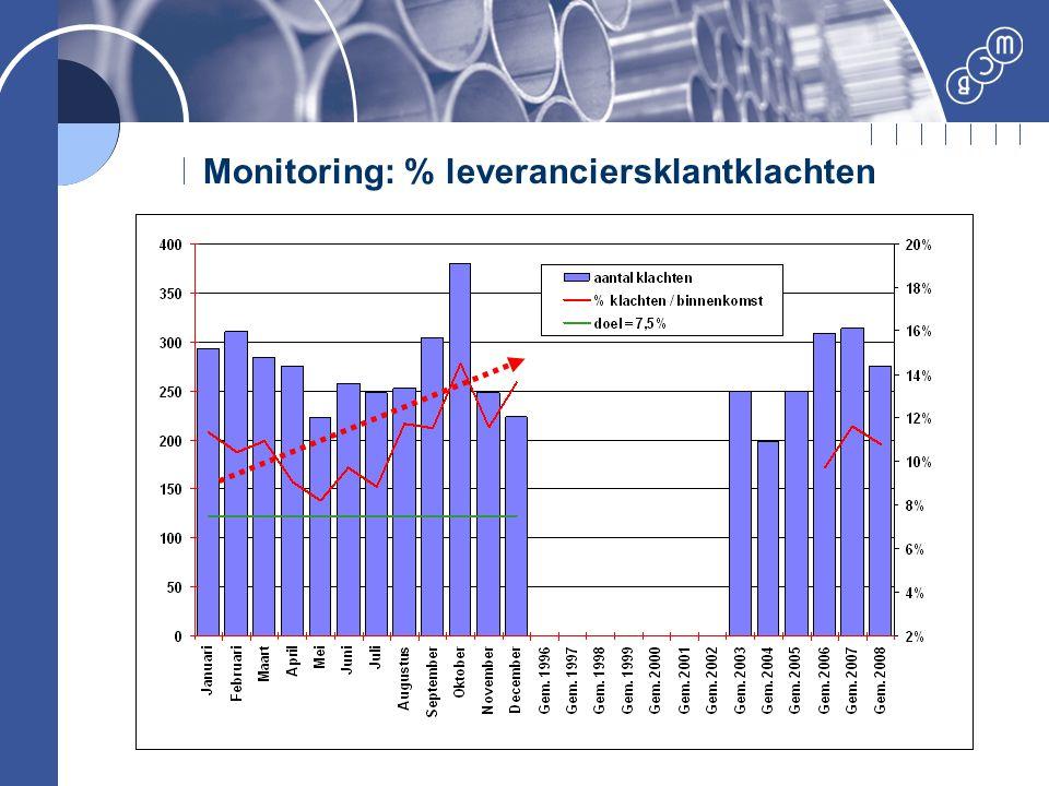 Monitoring: % leveranciersklantklachten