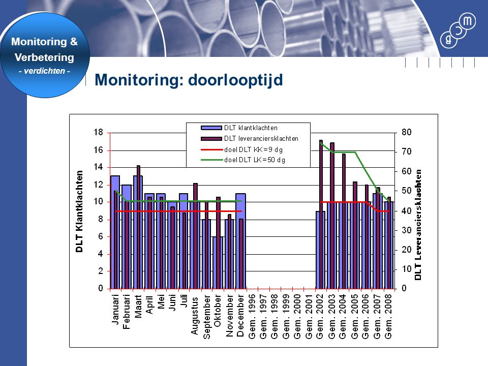 Monitoring: doorlooptijd