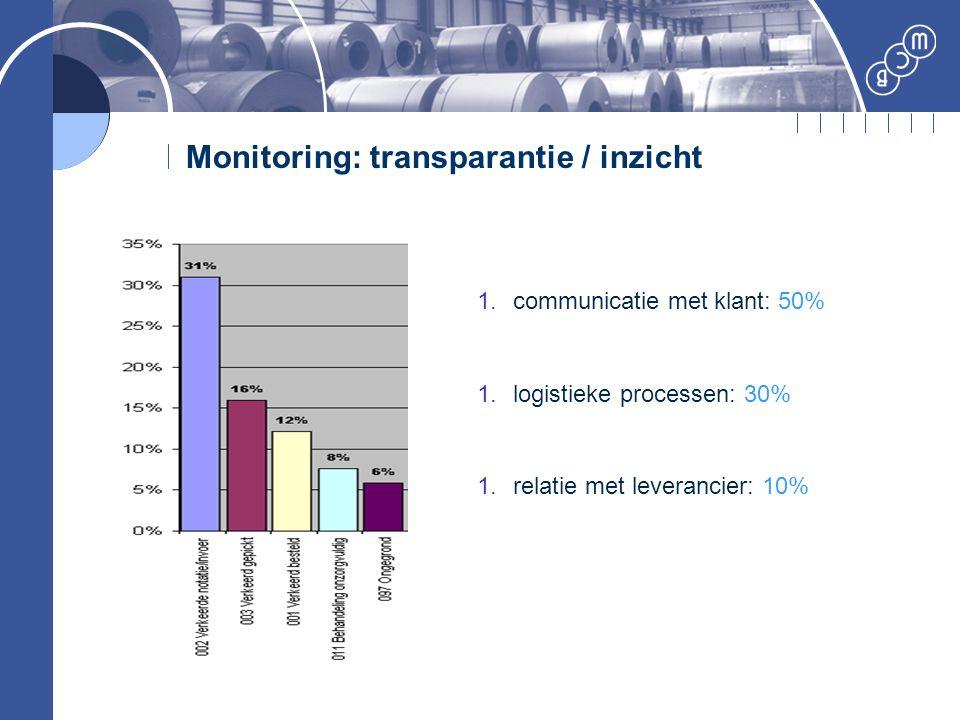 Monitoring: transparantie / inzicht