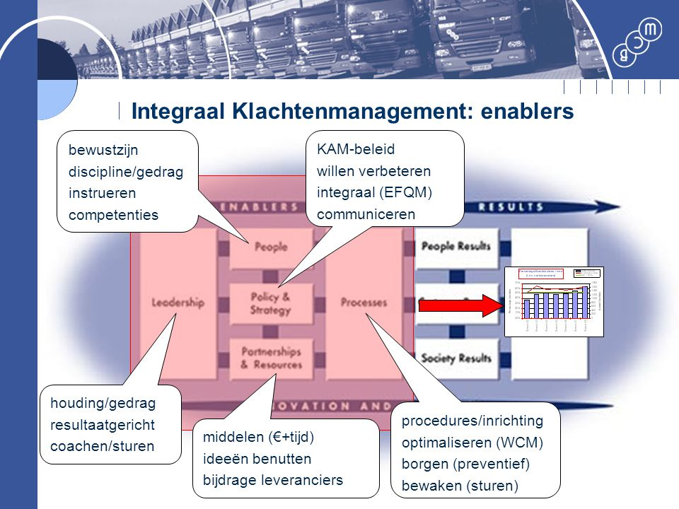Integraal Klachtenmanagement: enablers