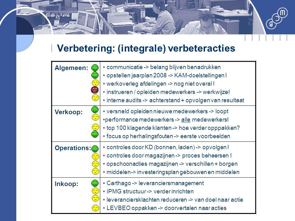 Verbetering: (integrale) verbeteracties