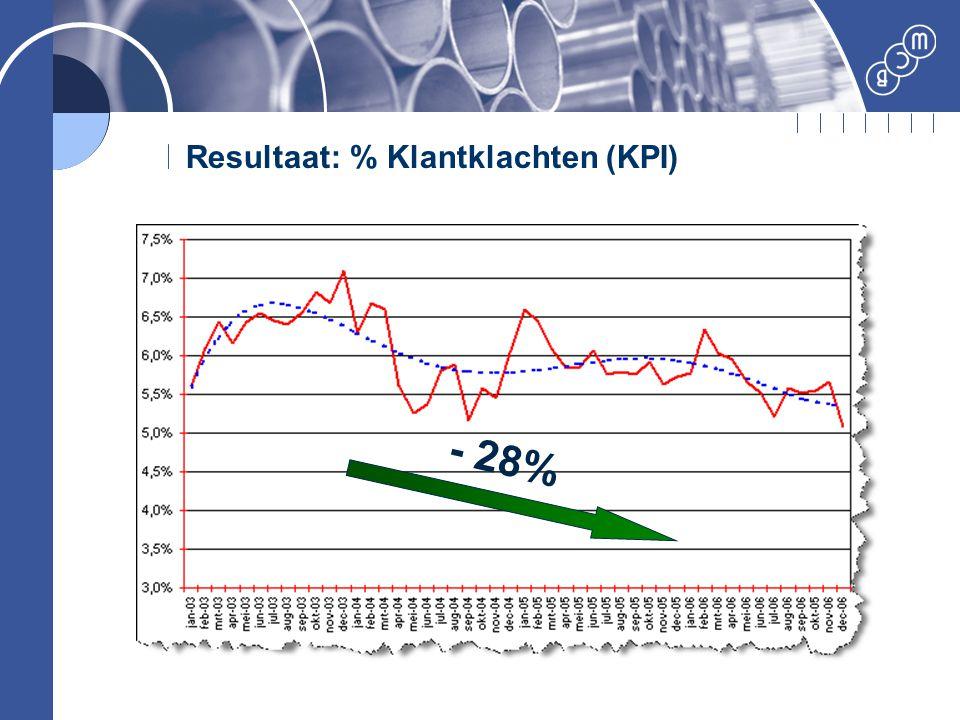 Resultaat: % Klantklachten (KPI)