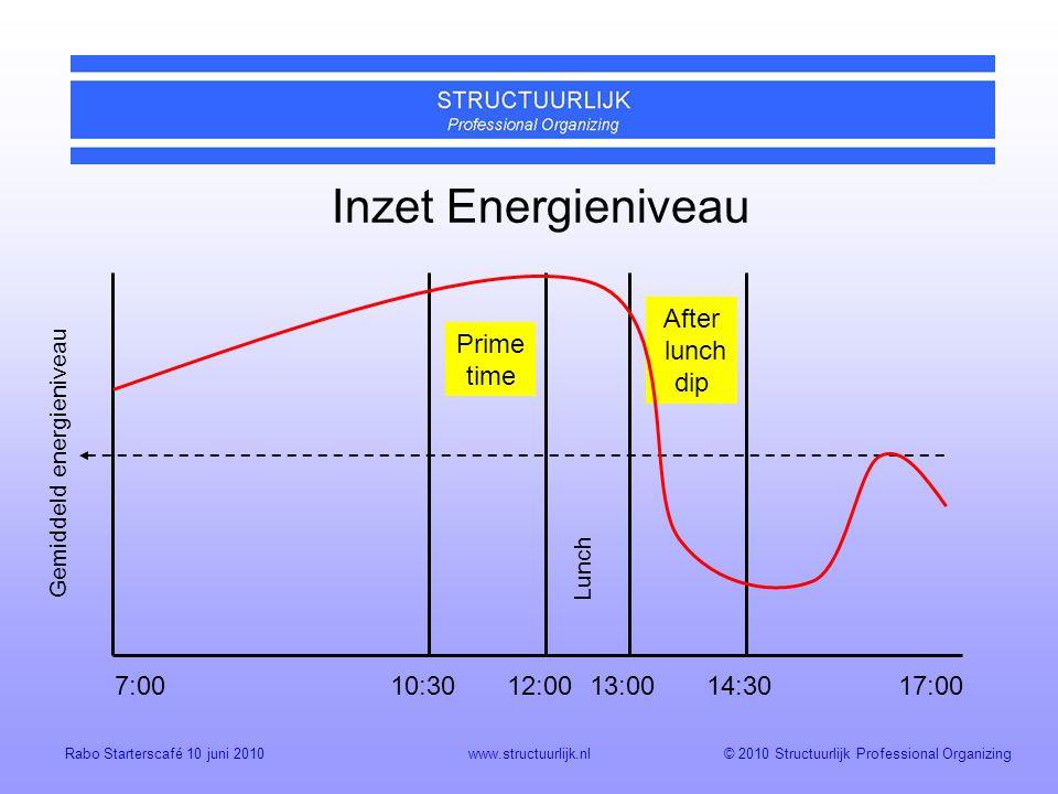 Gemiddeld energieniveau