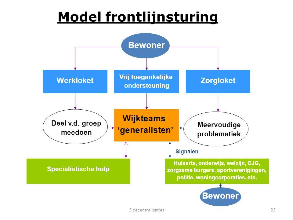 Model frontlijnsturing