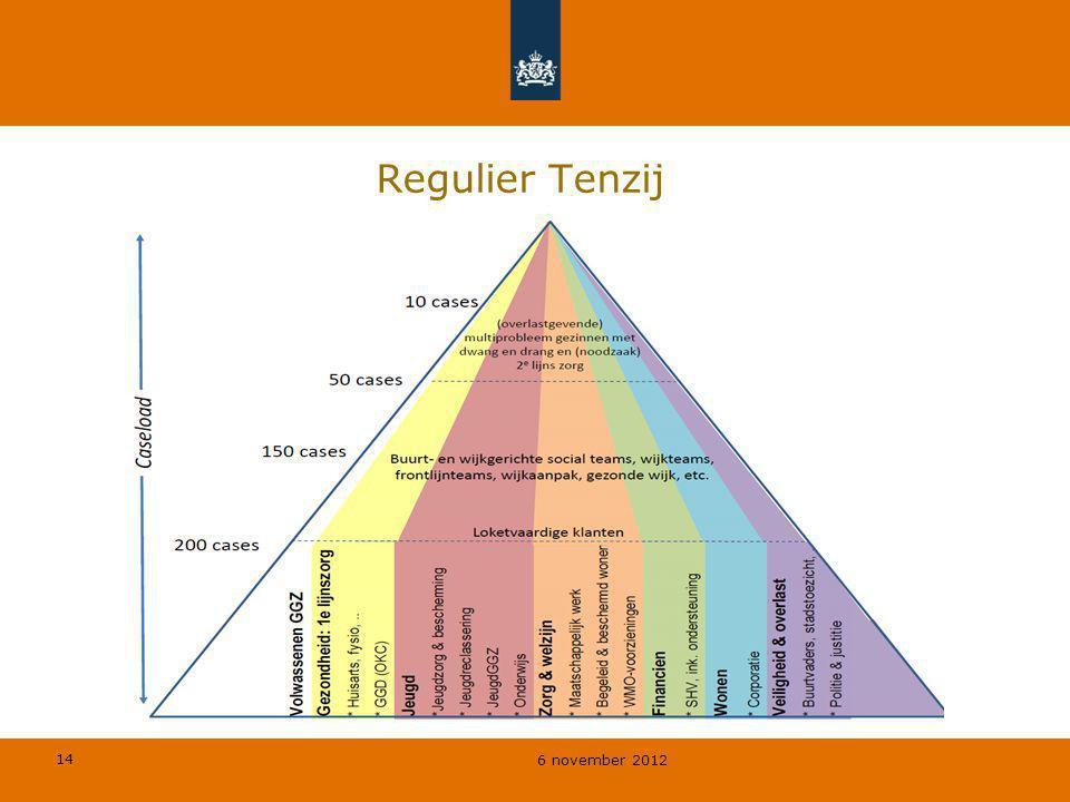 Regulier Tenzij Uitleg model