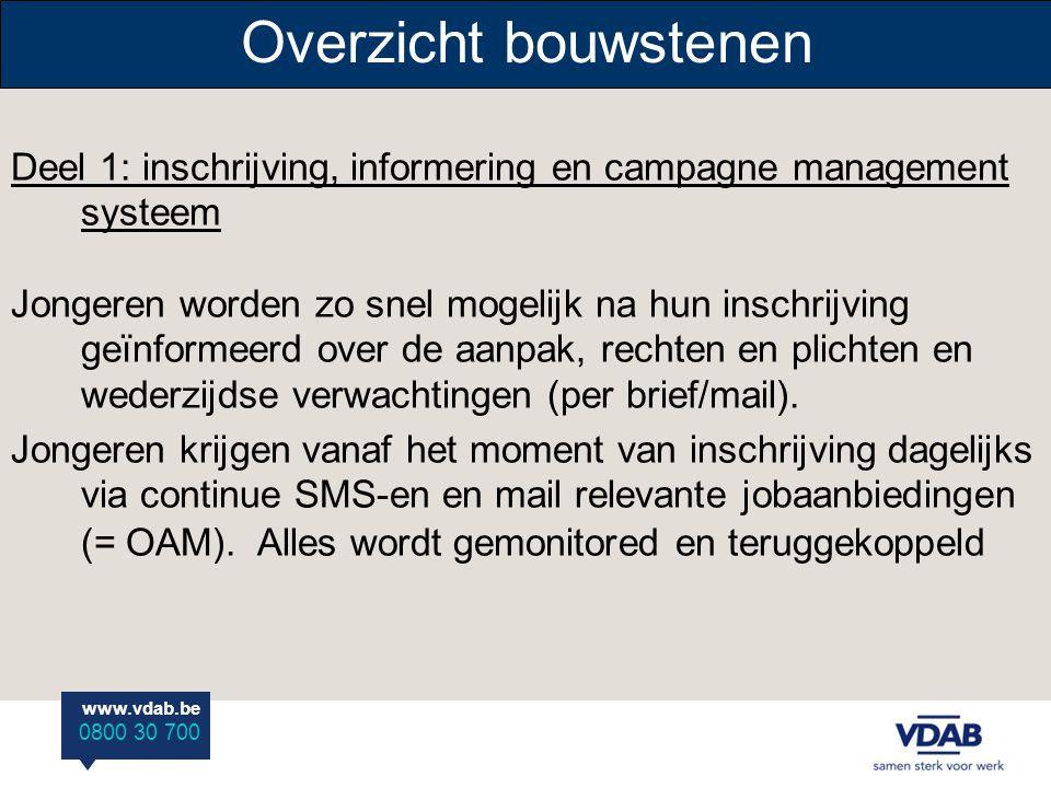 Overzicht bouwstenen Deel 1: inschrijving, informering en campagne management systeem.