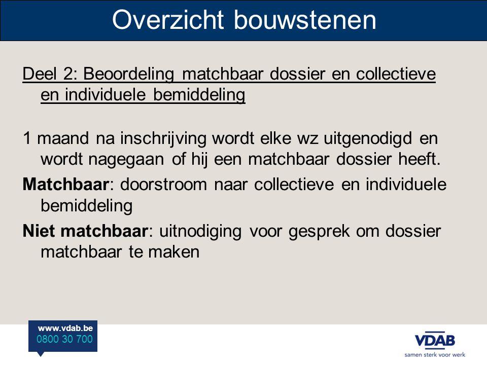 Overzicht bouwstenen Deel 2: Beoordeling matchbaar dossier en collectieve en individuele bemiddeling.