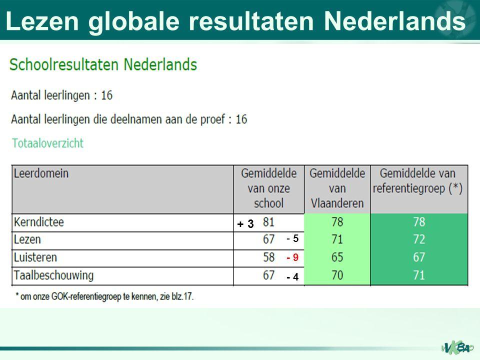Lezen globale resultaten Nederlands