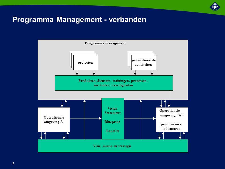 Relatie tussen programma en project (1)