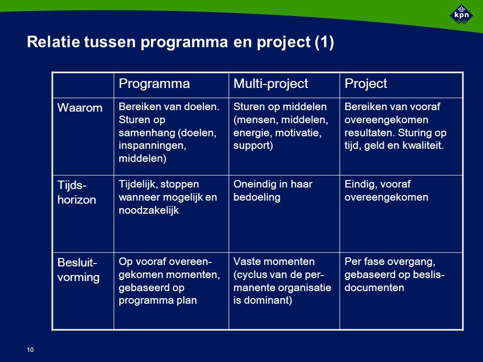 Relatie tussen programma en project (2)