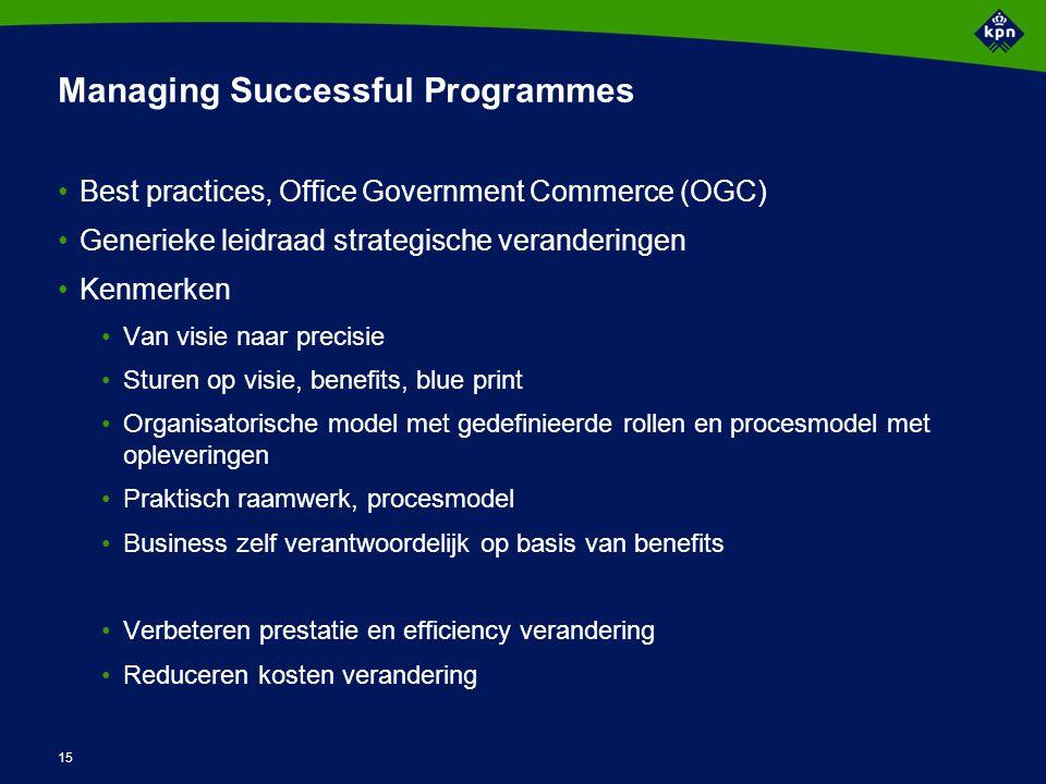 MSP proces model Identify a programme Defining a programme