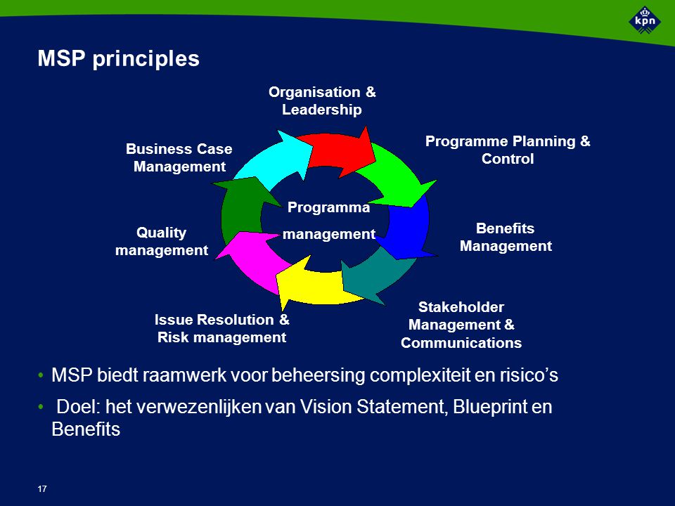 MSP producten Programme mandate Programme brief Vision statement