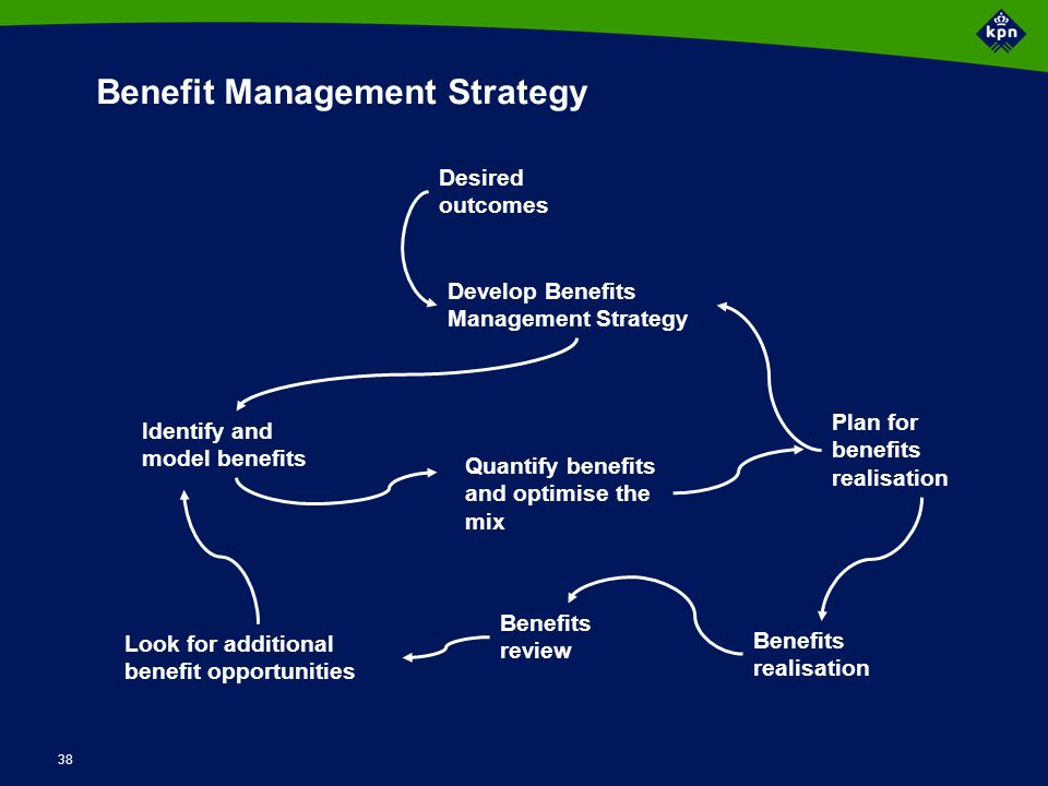 Benefit mangement strategy