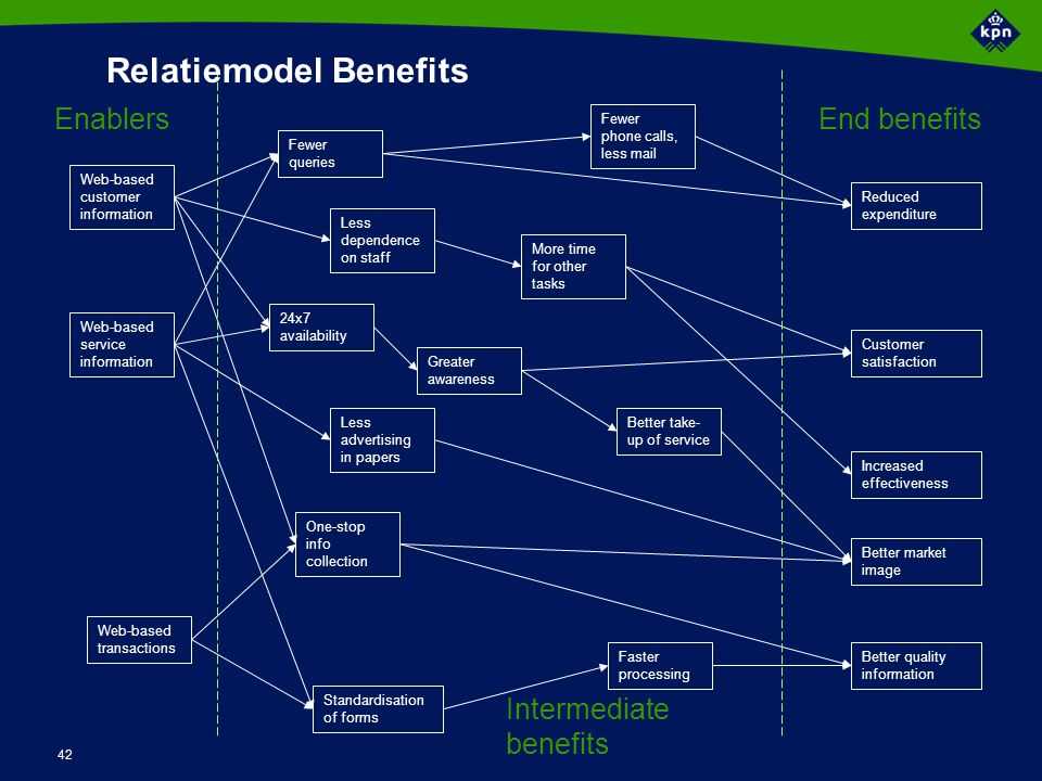 Waarom stakeholder management