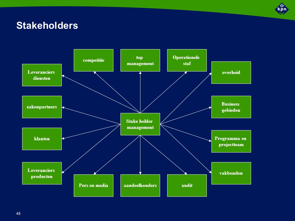 Stakeholder map  Strategic direction Financial Operational changes