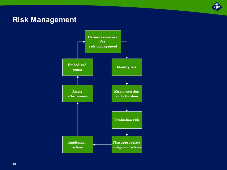 Waarom Quality management
