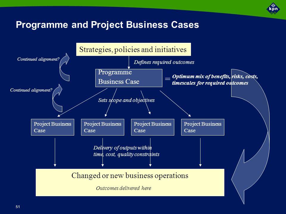 Input Programme Planning