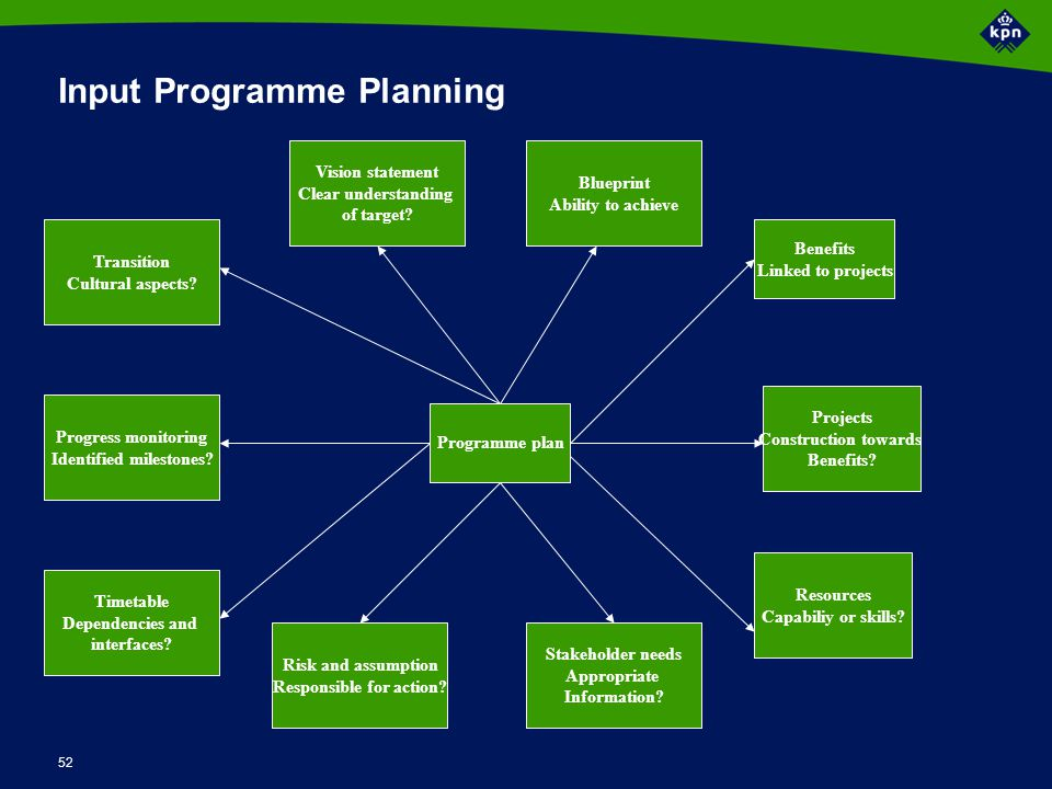 Activiteiten Programme Planning