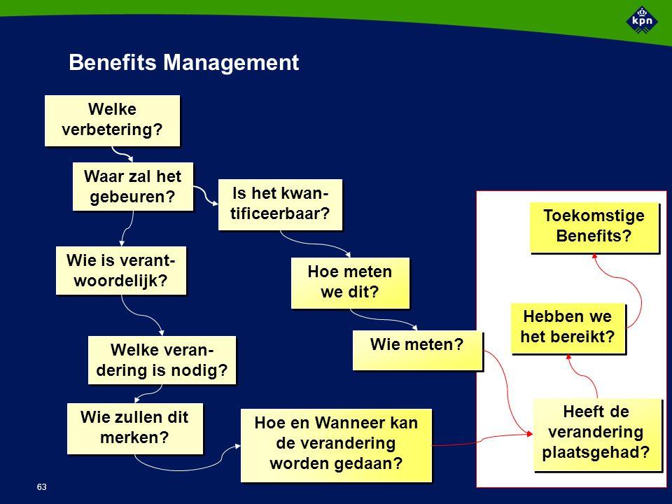Verantwoordelijkheden Managing Benefits