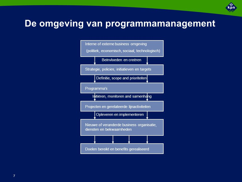 Programma Management - context