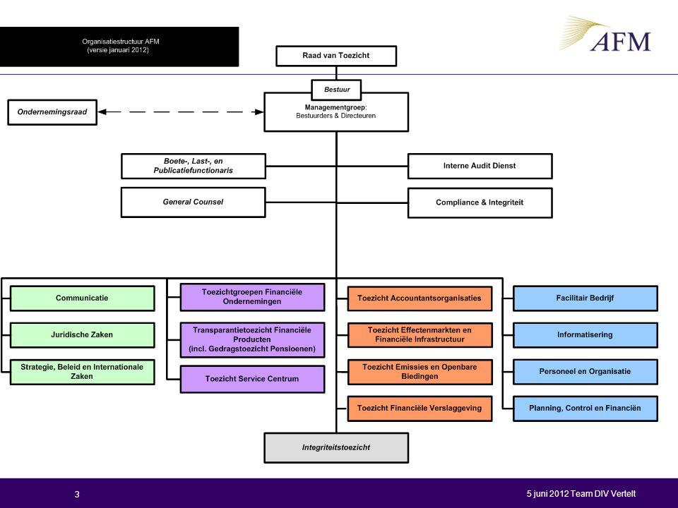 Organogram Edwin: Toelichting Organisatiestructuur