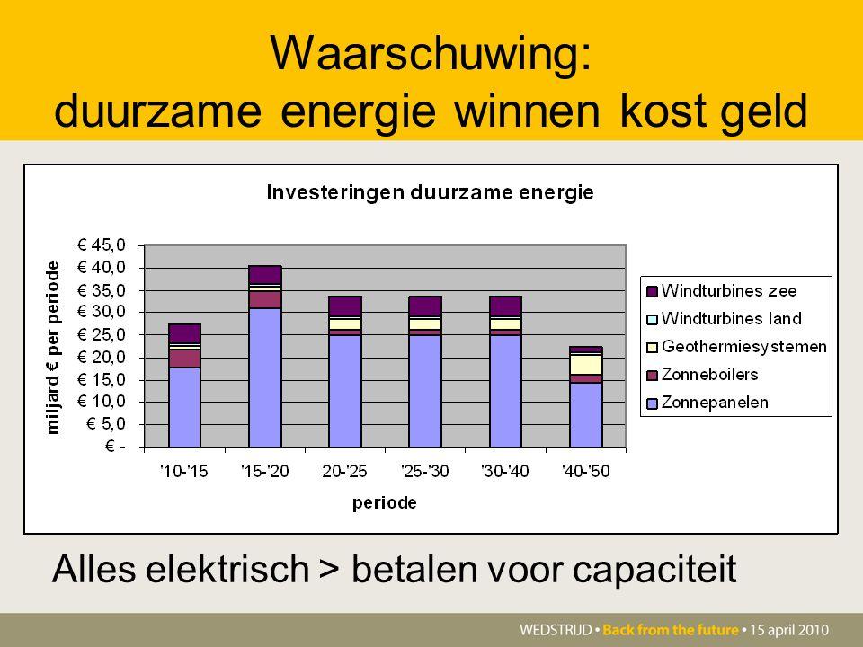 Waarschuwing: duurzame energie winnen kost geld