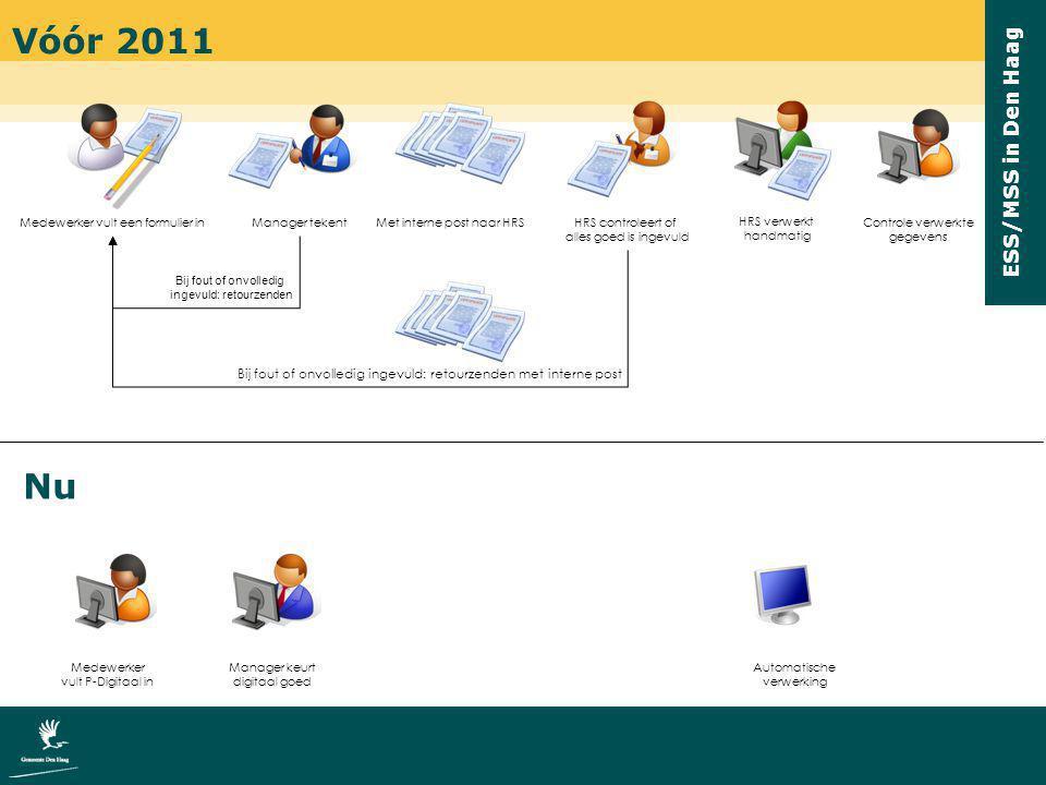 Vóór 2011 Medewerker vult een formulier in. Manager tekent. Met interne post naar HRS. HRS controleert of.