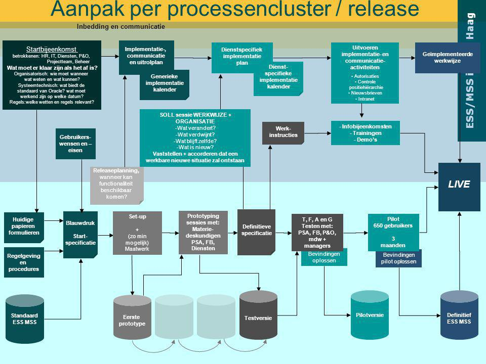 Aanpak per processencluster / release