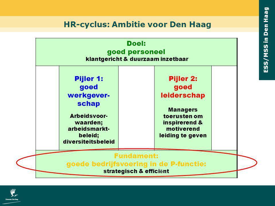 HR-cyclus: Ambitie voor Den Haag