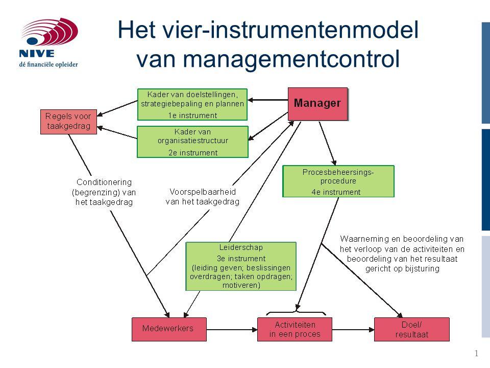Het vier-instrumentenmodel van managementcontrol