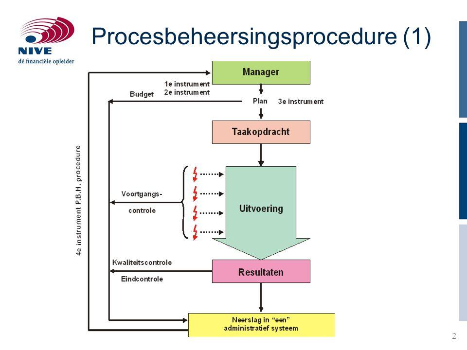Procesbeheersingsprocedure (1)