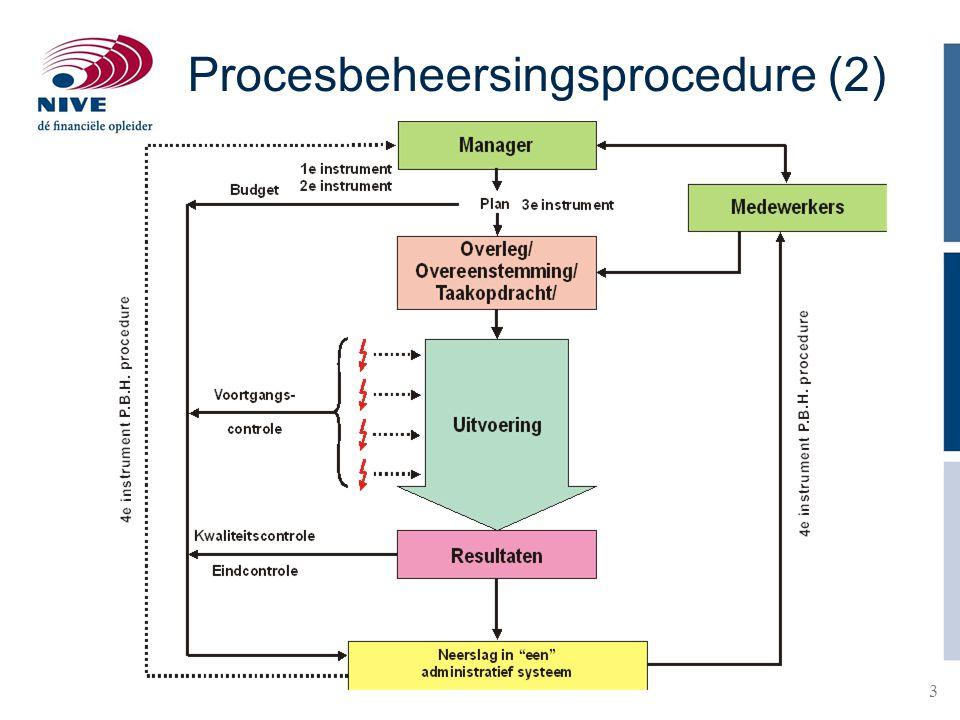 Procesbeheersingsprocedure (2)