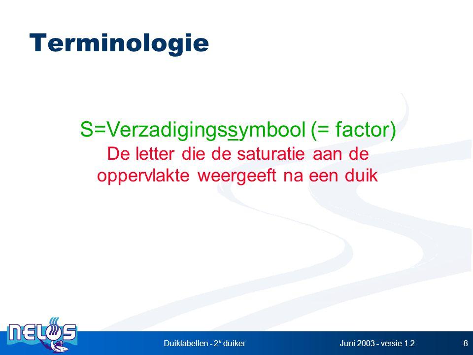 Terminologie S=Verzadigingssymbool (= factor)