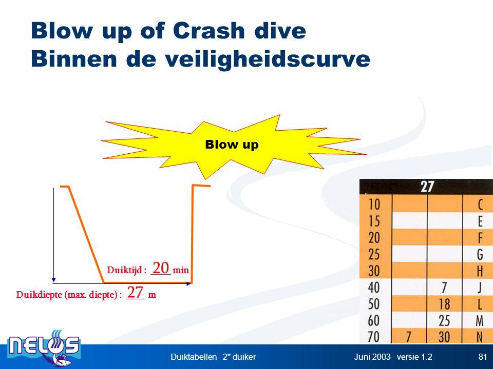 Blow up of Crash dive Binnen de veiligheidscurve
