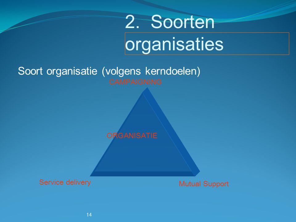 2. Soorten organisaties Soort organisatie (volgens kerndoelen)