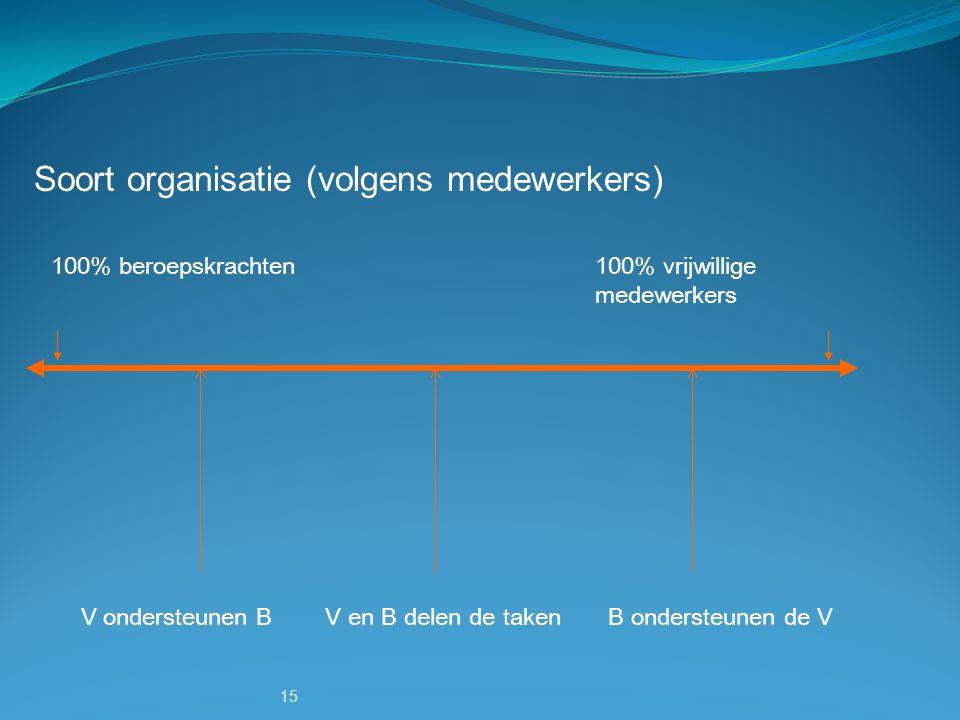 Soort organisatie (volgens medewerkers)