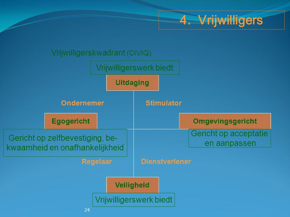 Vrijwilligerskwadrant (CIVIQ)
