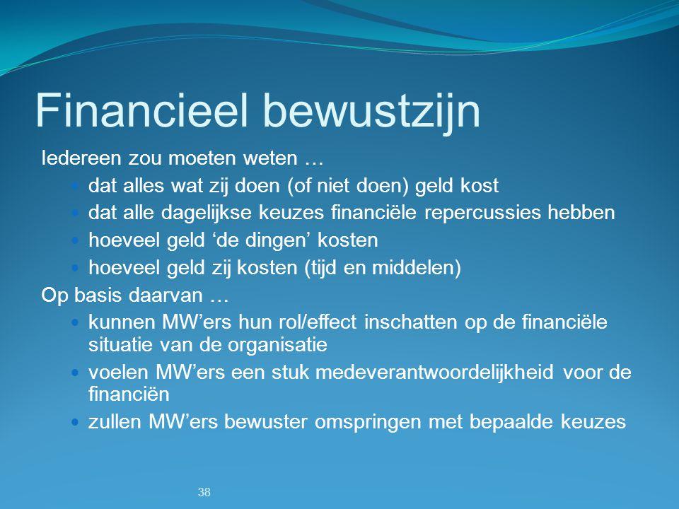 Financieel bewustzijn