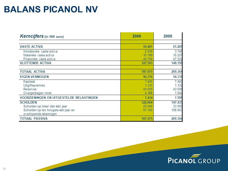 BALANS PICANOL NV Kerncijfers (in '000 euro) 2006 2005 VASTE ACTIVA