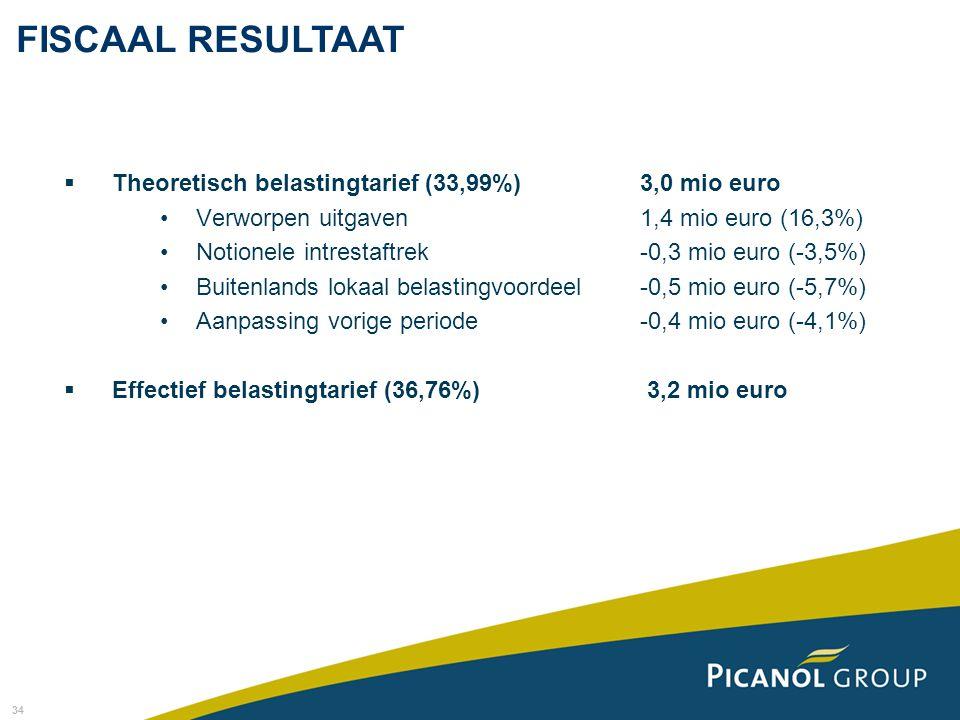 FISCAAL RESULTAAT Theoretisch belastingtarief (33,99%) 3,0 mio euro