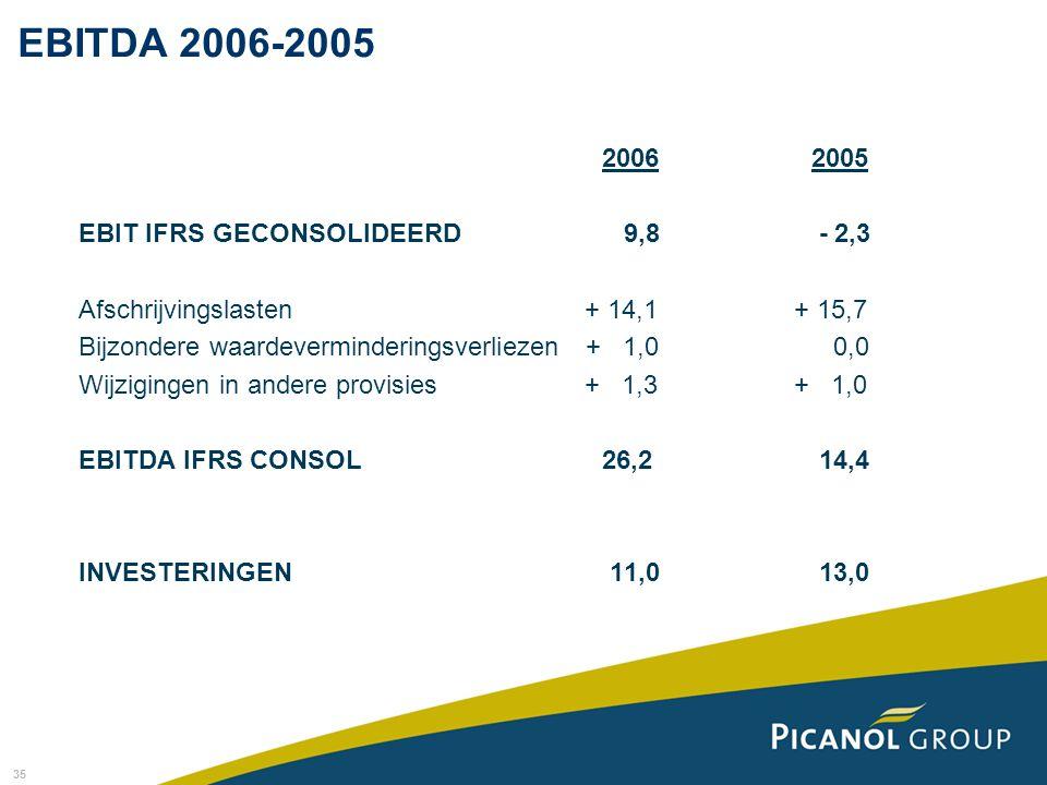 EBITDA 2006-2005 2006 2005 EBIT IFRS GECONSOLIDEERD 9,8 - 2,3