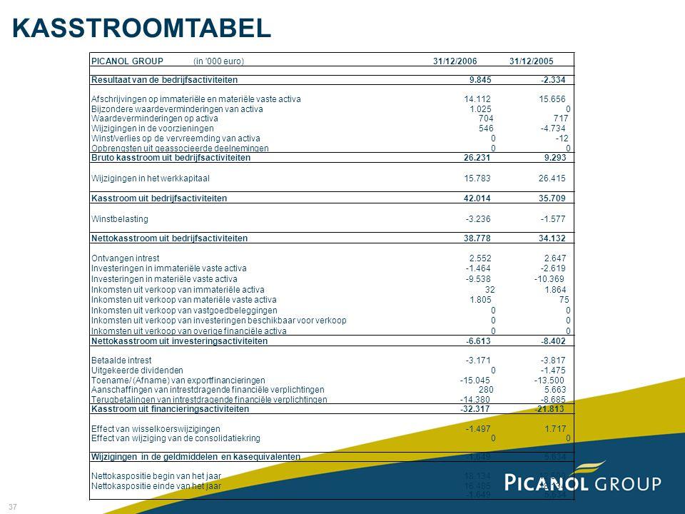 KASSTROOMTABEL PICANOL GROUP (in 000 euro) 31/12/2006 31/12/2005