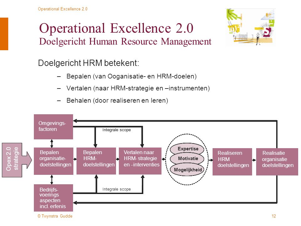 Operational Excellence 2.0 Doelgericht Human Resource Management