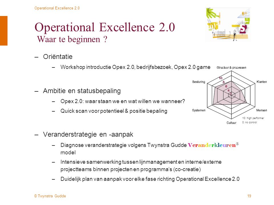Operational Excellence 2.0 Waar te beginnen