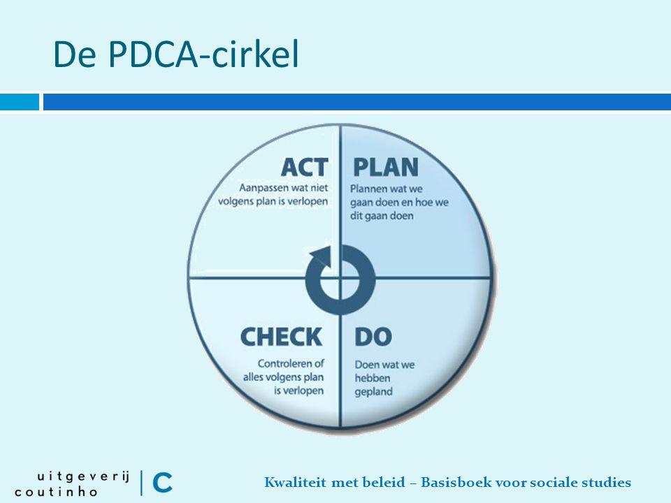 De PDCA-cirkel